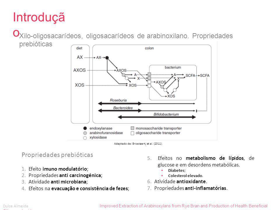 Introdução Xilo-oligosacarídeos, oligosacarídeos de arabinoxilano. Propriedades prebióticas. As bacterias que hidrolisam AX ver.