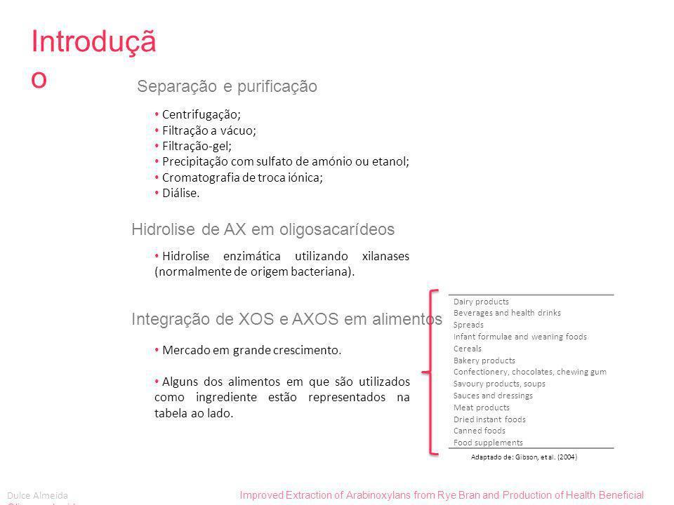 Introdução Separação e purificação Hidrolise de AX em oligosacarídeos
