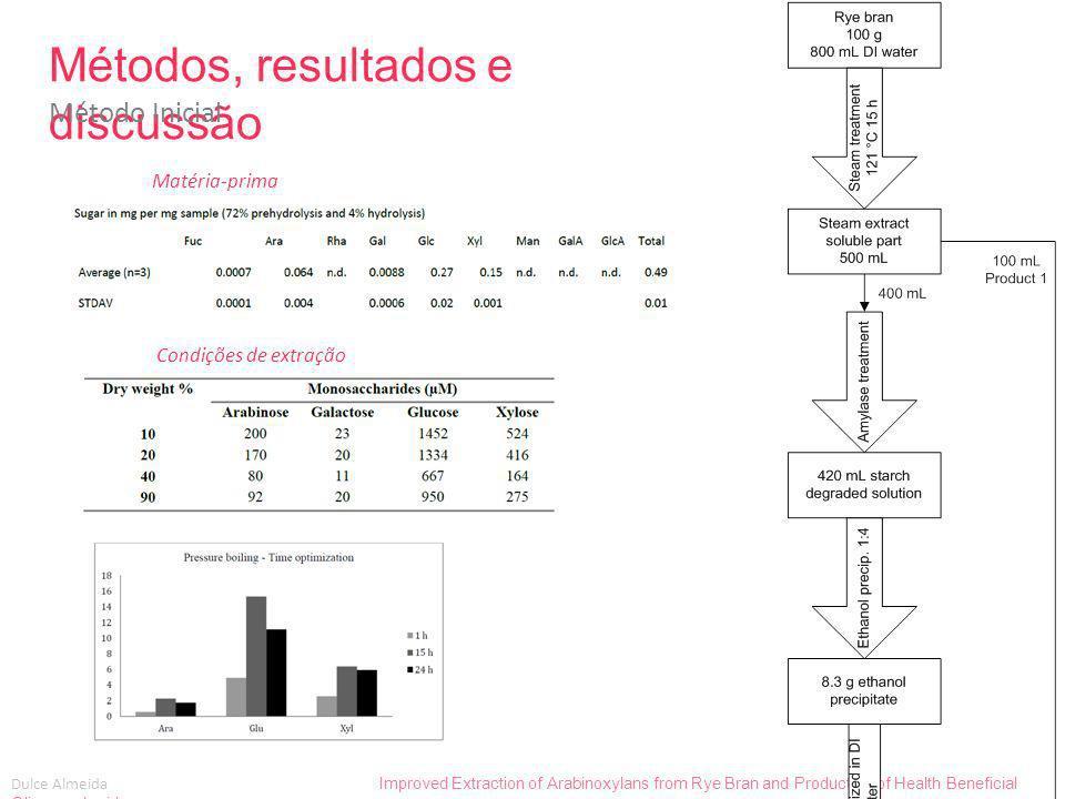 Métodos, resultados e discussão