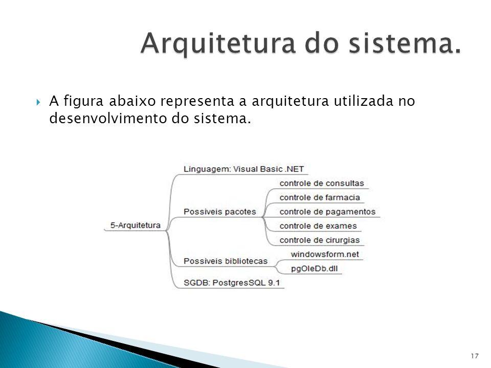 Arquitetura do sistema.
