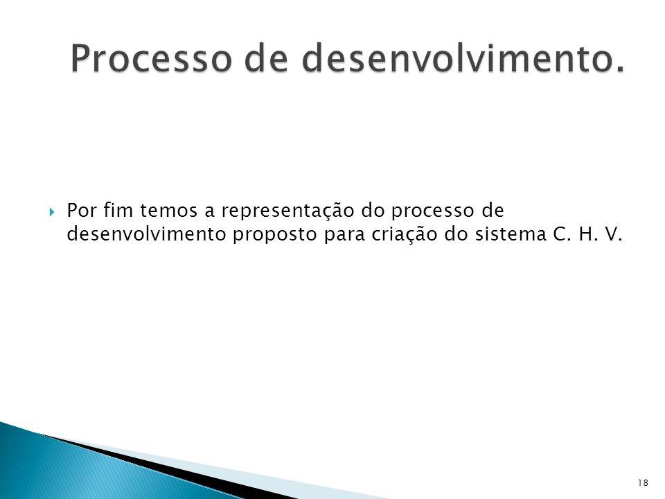 Processo de desenvolvimento.