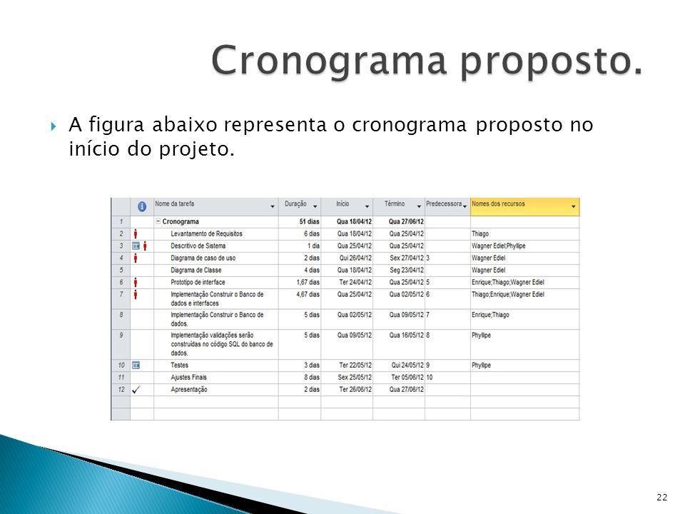Cronograma proposto. A figura abaixo representa o cronograma proposto no início do projeto.