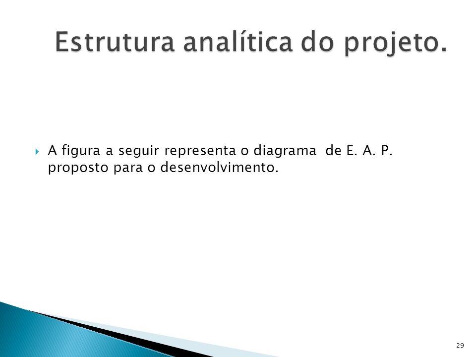 Estrutura analítica do projeto.