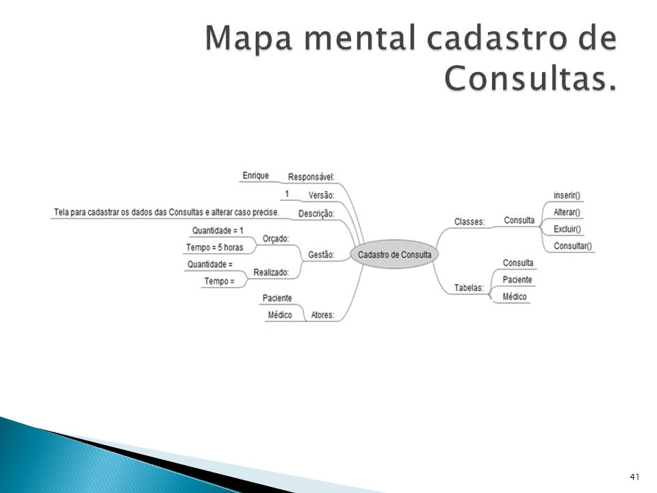 Mapa mental cadastro de Consultas.