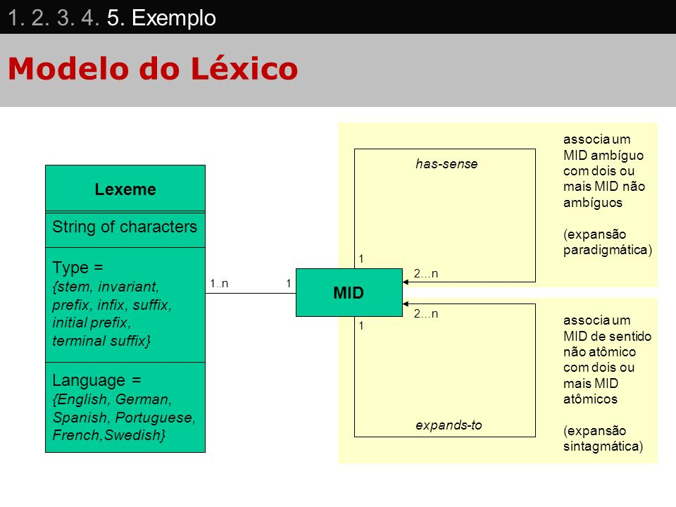 Modelo do Léxico 1. 2. 3. 4. 5. Exemplo Lexeme String of characters