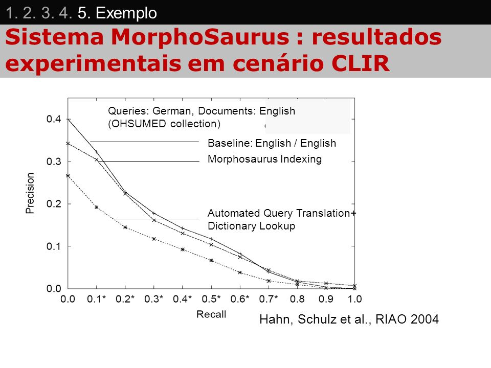 Sistema MorphoSaurus : resultados experimentais em cenário CLIR