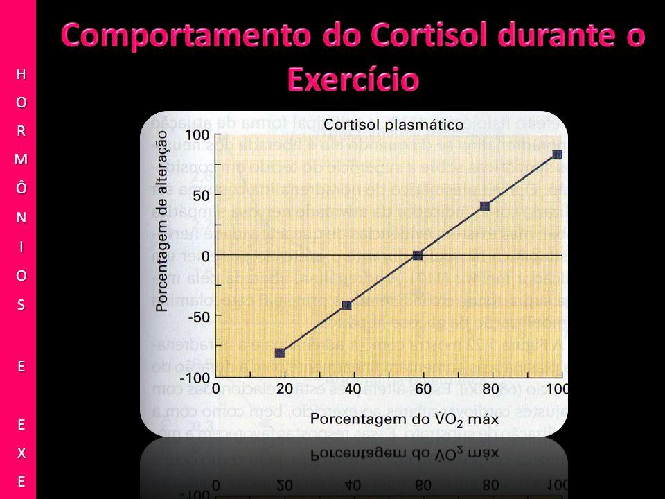 Comportamento do Cortisol durante o Exercício