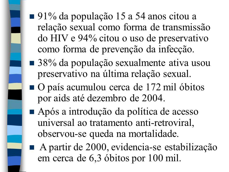 91% da população 15 a 54 anos citou a relação sexual como forma de transmissão do HIV e 94% citou o uso de preservativo como forma de prevenção da infecção.