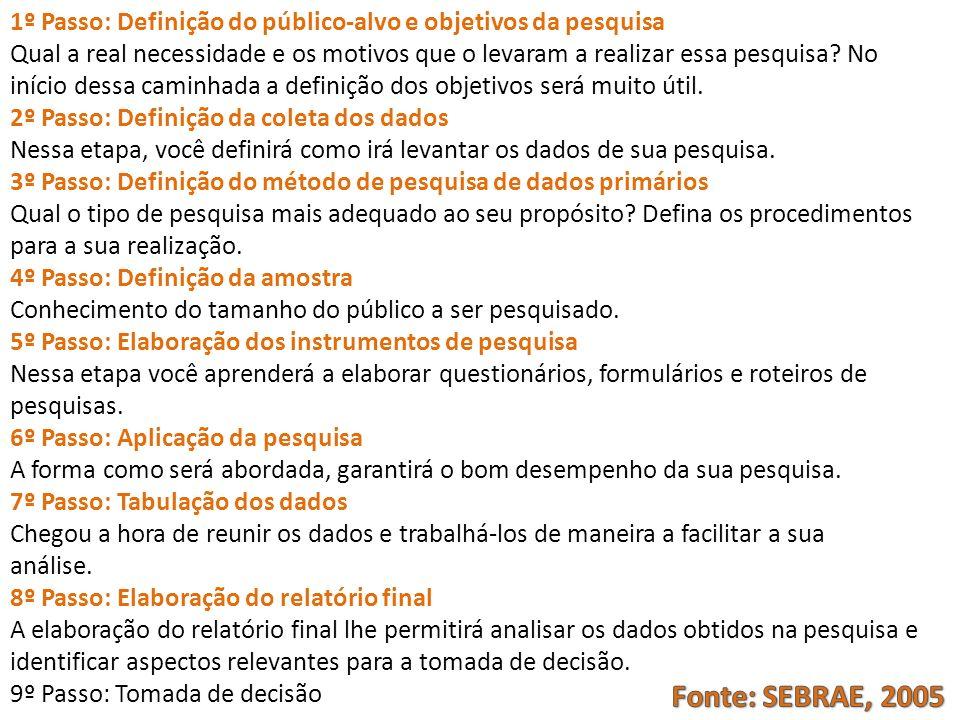 1º Passo: Definição do público-alvo e objetivos da pesquisa