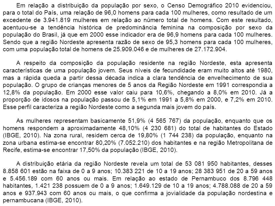 Em relação a distribuição da população por sexo, o Censo Demográfico 2010 evidenciou, para o total do País, uma relação de 96,0 homens para cada 100 mulheres, como resultado de um excedente de 3.941.819 mulheres em relação ao número total de homens. Com este resultado, acentuou-se a tendência histórica de predominância feminina na composição por sexo da população do Brasil, já que em 2000 esse indicador era de 96,9 homens para cada 100 mulheres. Sendo que a região Nordeste apresenta razão de sexo de 95,3 homens para cada 100 mulheres, com uma população total de homens de 25.909.046 e de mulheres de 27.172.904.