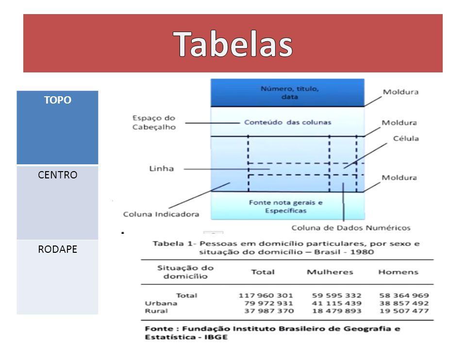 Tabelas TOPO CENTRO RODAPE