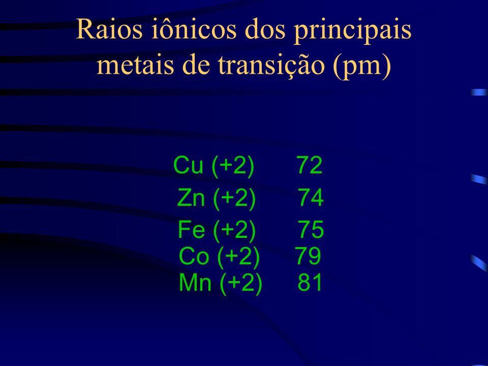 Raios iônicos dos principais metais de transição (pm)