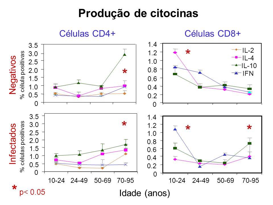 * * * * * * p< 0.05 Produção de citocinas Células CD4+ Células CD8+