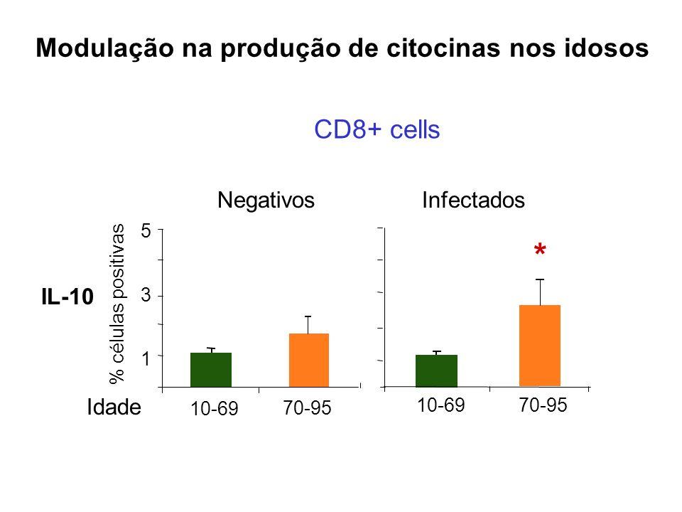 * Modulação na produção de citocinas nos idosos CD8+ cells Negativos