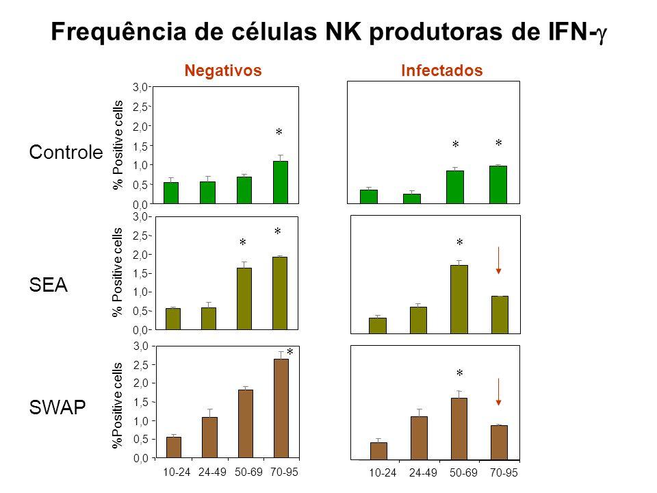 Frequência de células NK produtoras de IFN-g