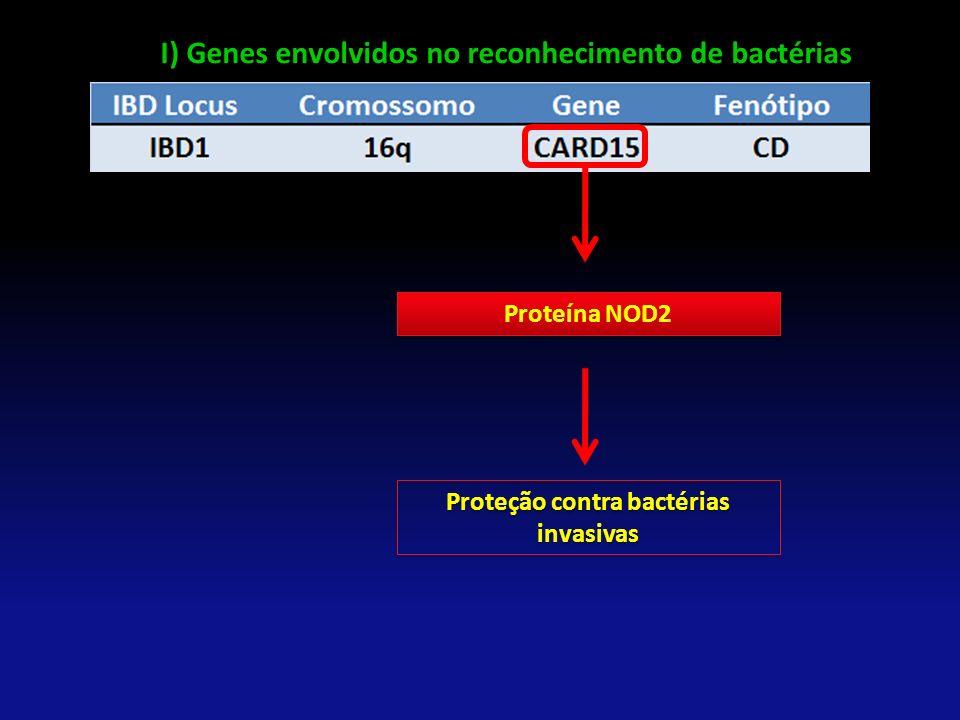 Proteção contra bactérias invasivas