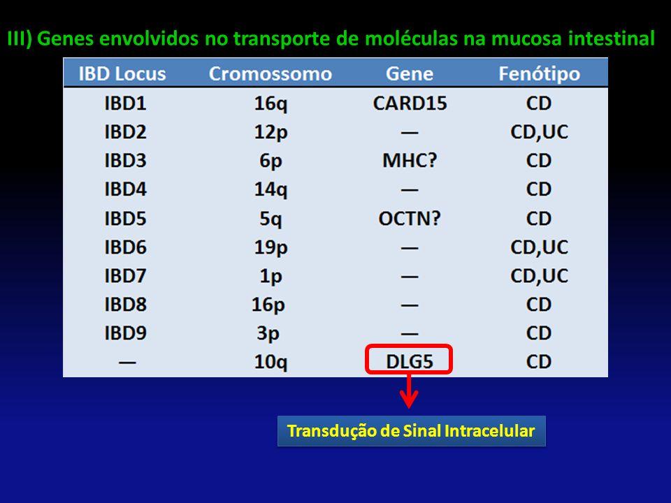 Transdução de Sinal Intracelular