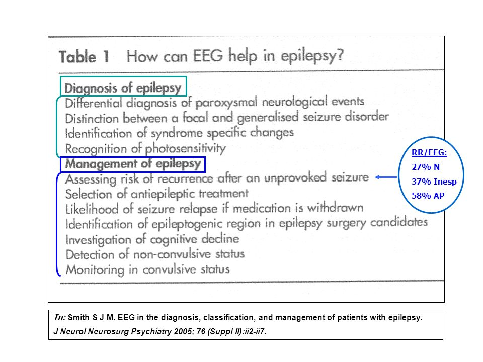 RR/EEG: 27% N. 37% Inesp. 58% AP. In: Smith S J M. EEG in the diagnosis, classification, and management of patients with epilepsy.