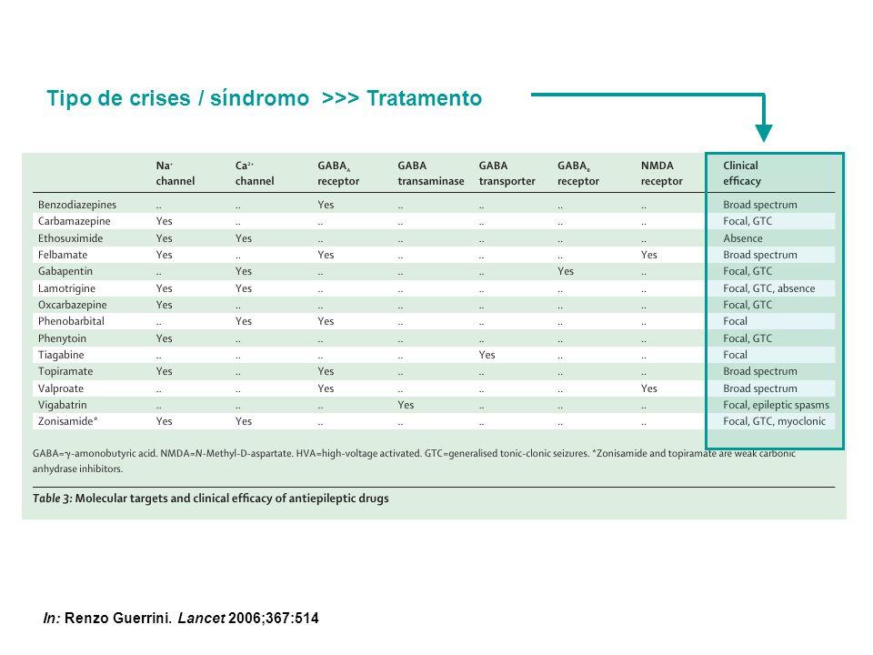 Tipo de crises / síndromo >>> Tratamento