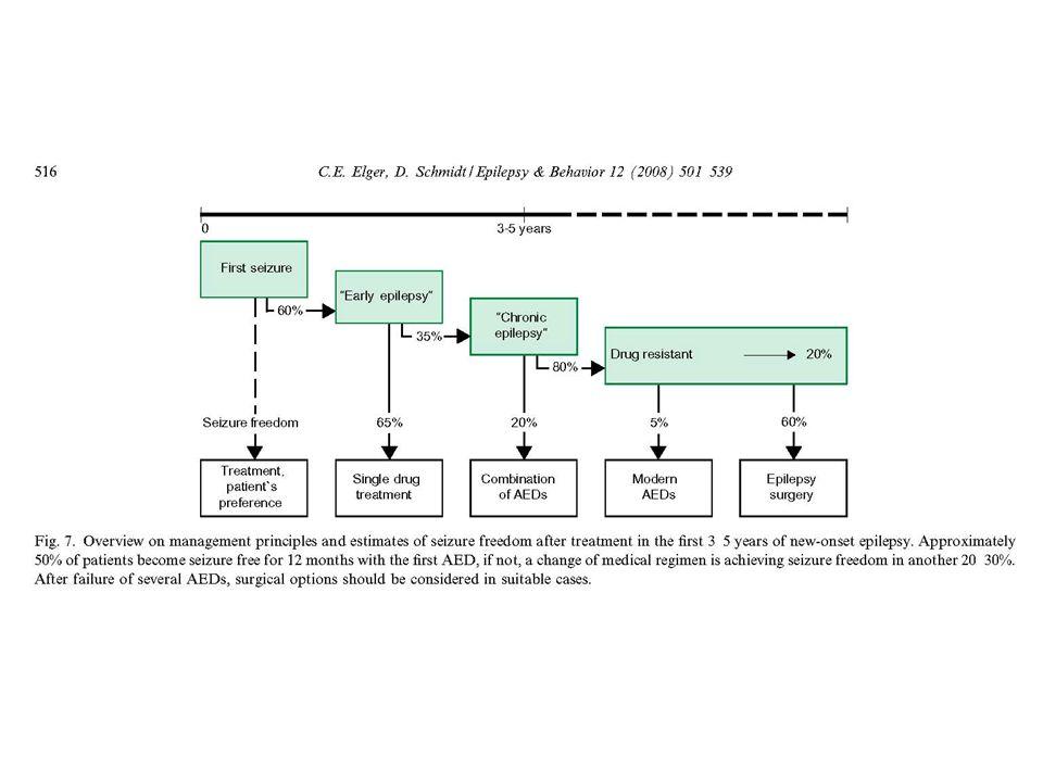 Quanto maior a duração de uma epilepsia activa menor a possibilidade de remissão; EXCLUIDOS ERROS DIAGNÓSTICO E TRATAMENTO