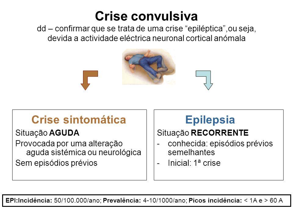 Crise sintomática Epilepsia