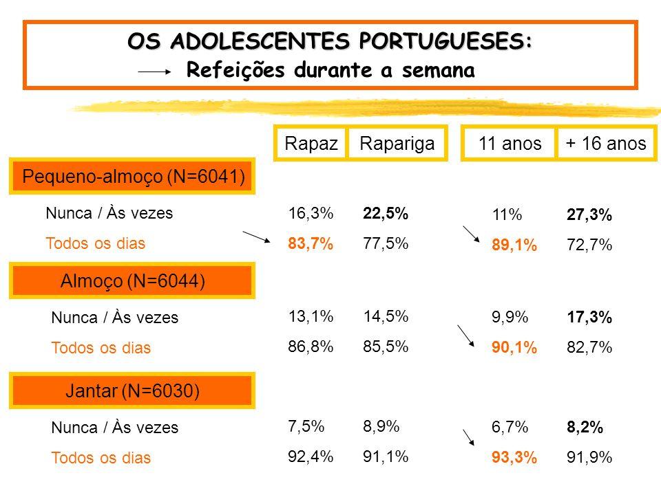 OS ADOLESCENTES PORTUGUESES: Refeições durante a semana