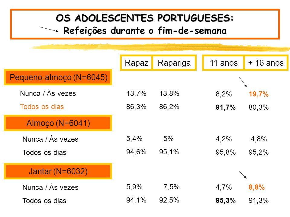 OS ADOLESCENTES PORTUGUESES: Refeições durante o fim-de-semana
