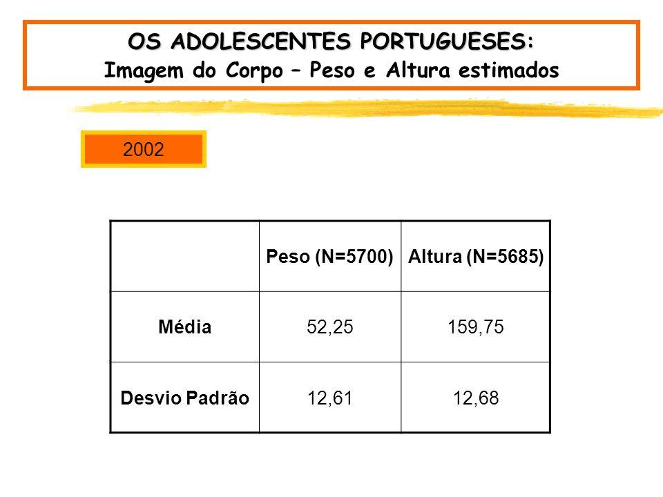 OS ADOLESCENTES PORTUGUESES: Imagem do Corpo – Peso e Altura estimados