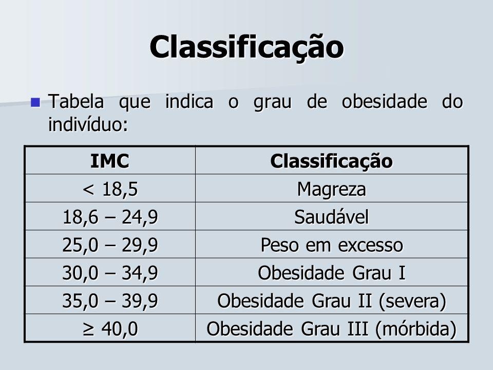 Classificação Tabela que indica o grau de obesidade do indivíduo: IMC