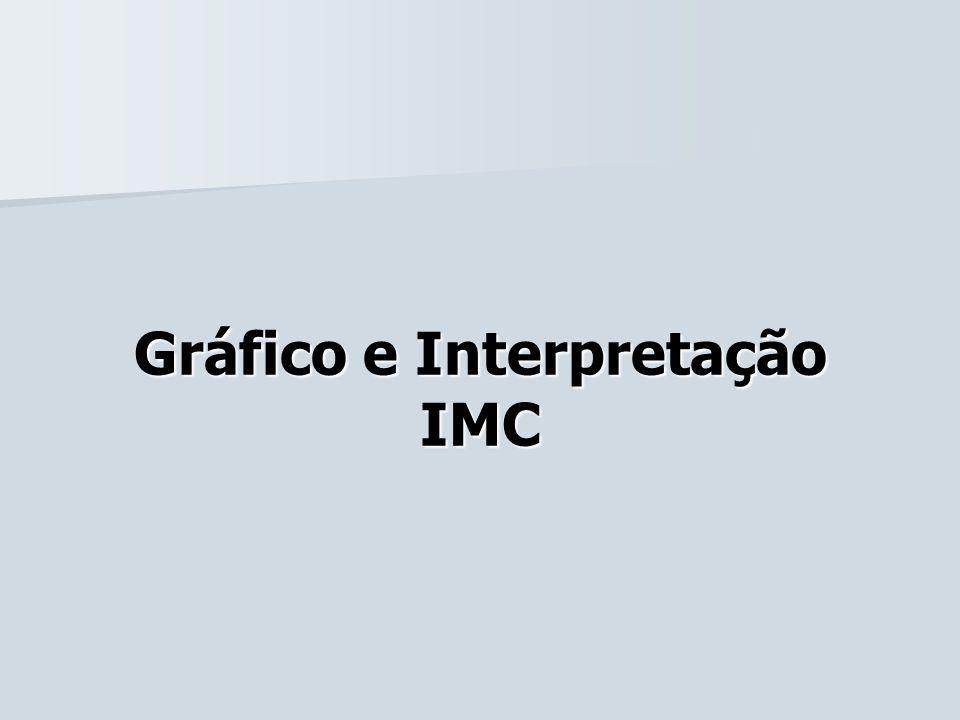 Gráfico e Interpretação IMC