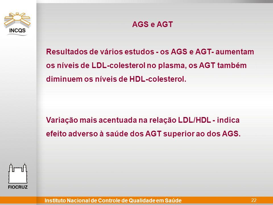 AGS e AGT Resultados de vários estudos - os AGS e AGT- aumentam. os níveis de LDL-colesterol no plasma, os AGT também.