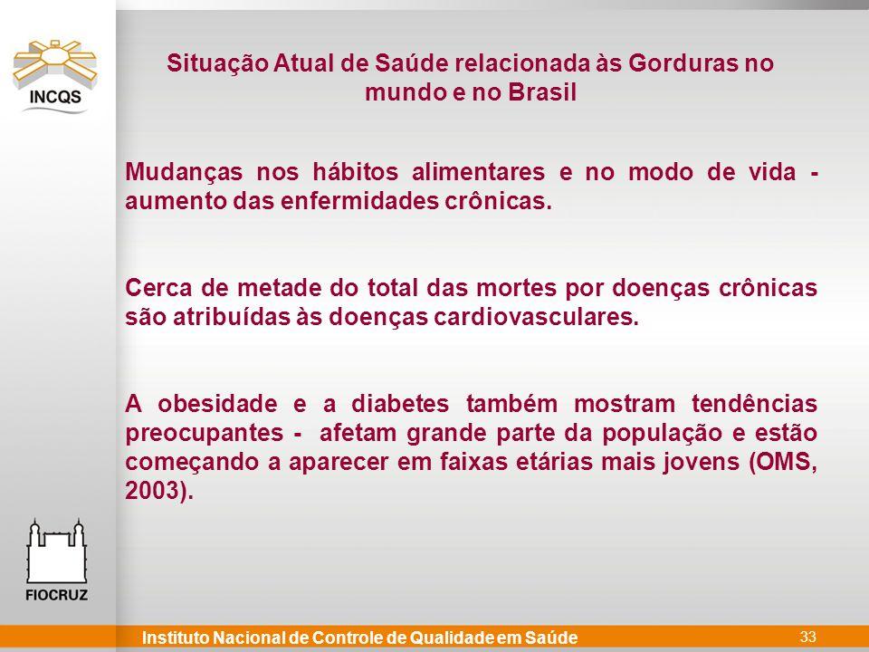 Situação Atual de Saúde relacionada às Gorduras no mundo e no Brasil