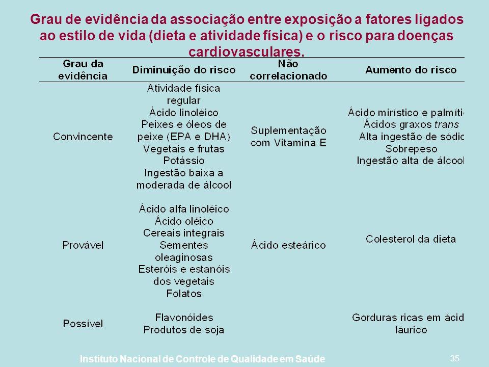 Grau de evidência da associação entre exposição a fatores ligados ao estilo de vida (dieta e atividade física) e o risco para doenças cardiovasculares.