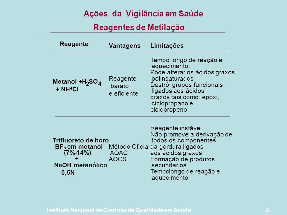 Ações da Vigilância em Saúde Reagentes de Metilação