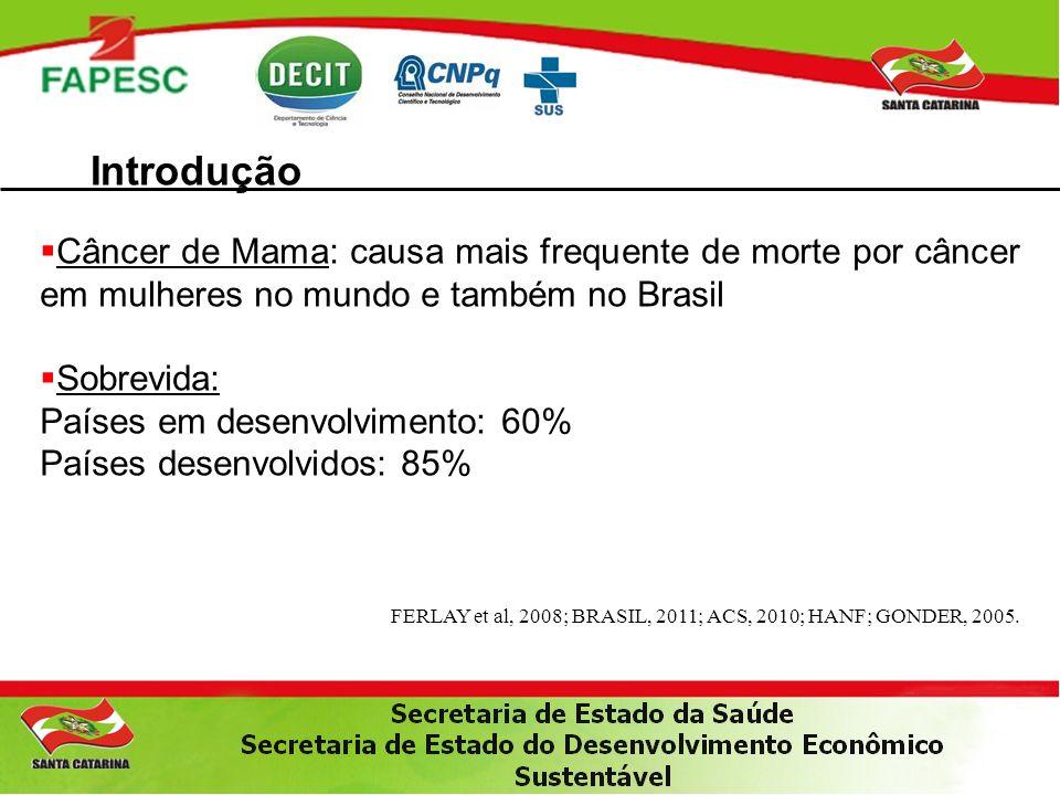 Introdução Câncer de Mama: causa mais frequente de morte por câncer em mulheres no mundo e também no Brasil.