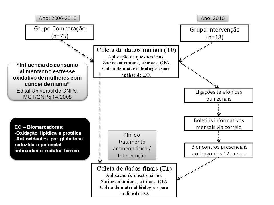 Edital Universal do CNPq, MCT/CNPq 14/2008