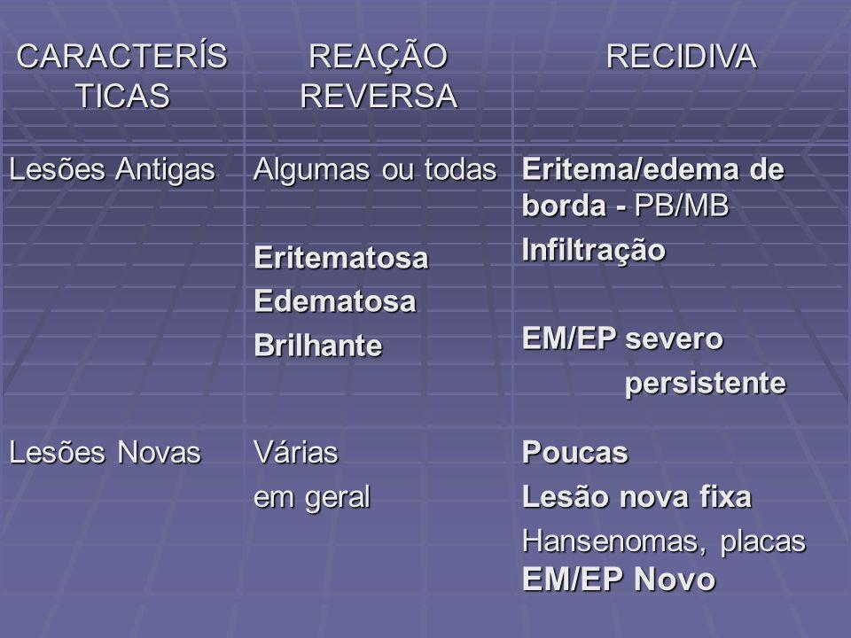 CARACTERÍS TICAS REAÇÃO REVERSA RECIDIVA Lesões Antigas