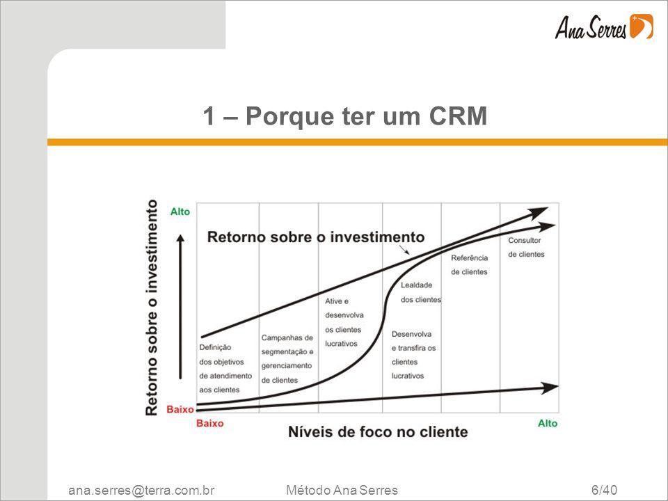 1 – Porque ter um CRM Método Ana Serres 6/40