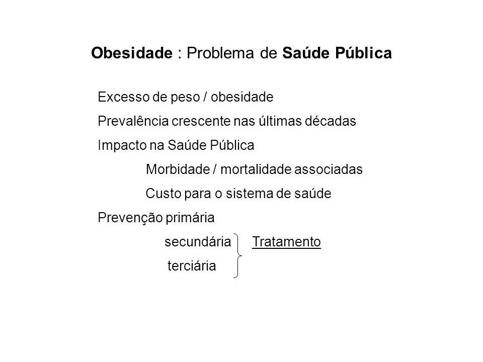 Obesidade : Problema de Saúde Pública