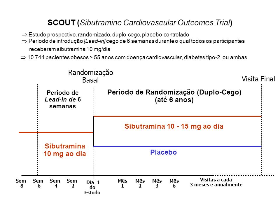 SCOUT (Sibutramine Cardiovascular Outcomes Trial)