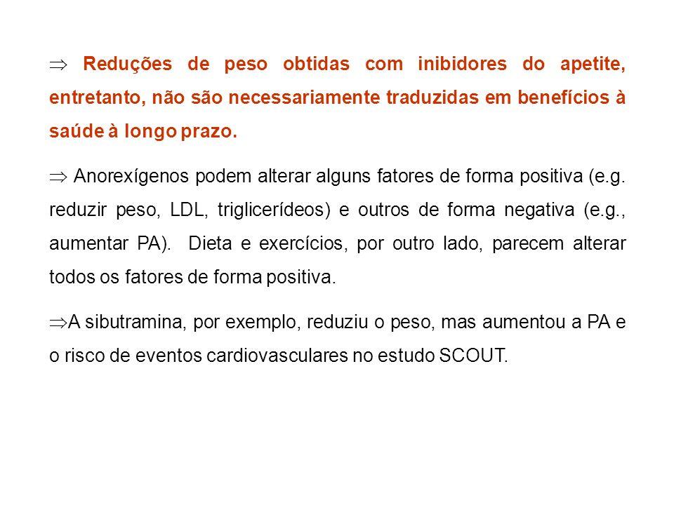  Reduções de peso obtidas com inibidores do apetite, entretanto, não são necessariamente traduzidas em benefícios à saúde à longo prazo.