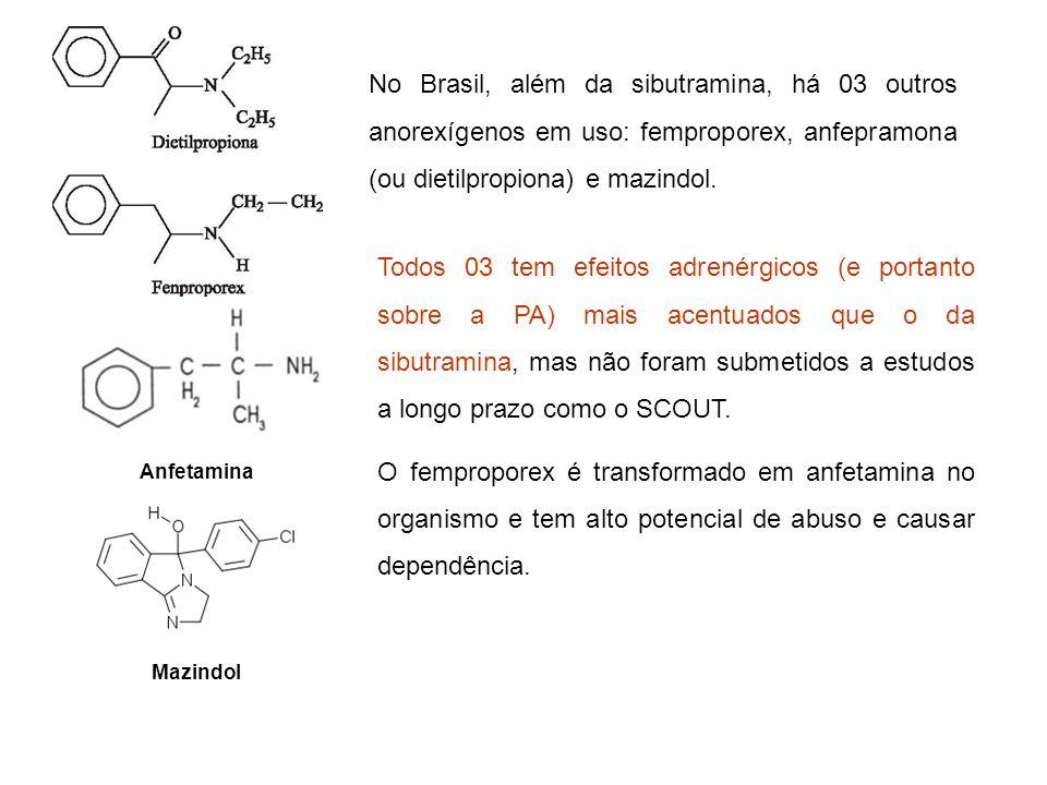 No Brasil, além da sibutramina, há 03 outros anorexígenos em uso: femproporex, anfepramona (ou dietilpropiona) e mazindol.