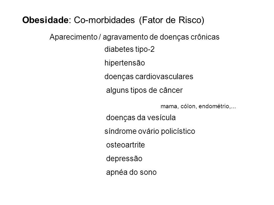 Obesidade: Co-morbidades (Fator de Risco)