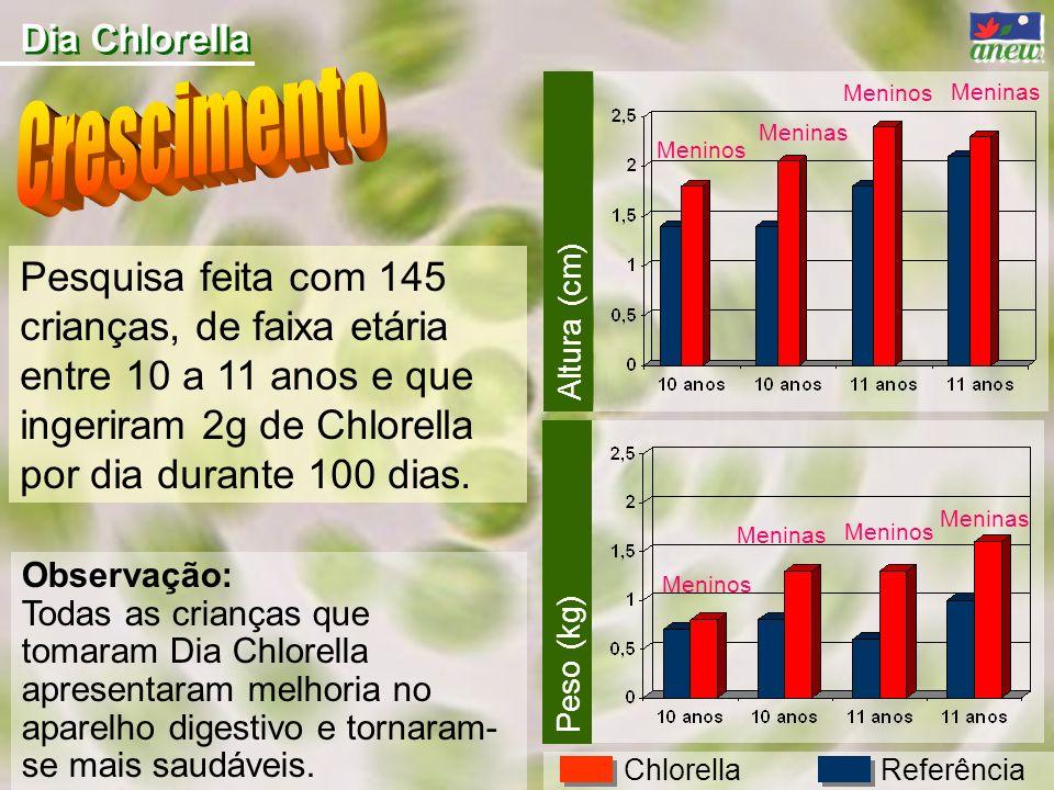 Dia Chlorella Crescimento.