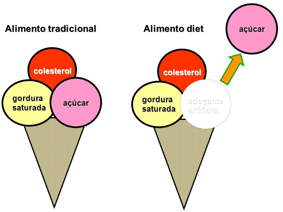 Alimento diet Alimento tradicional