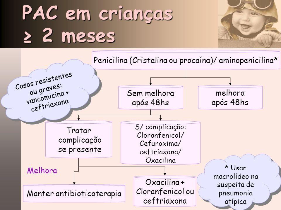 PAC em crianças ≥ 2 meses Penicilina (Cristalina ou procaína)/ aminopenicilina* Casos resistentes ou graves: vancomicina + ceftriaxona.