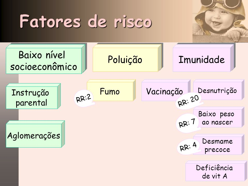 Fatores de risco Baixo nível socioeconômico Poluição Imunidade Fumo