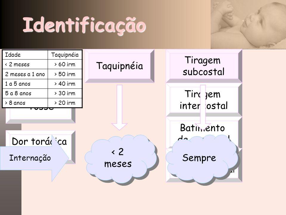 Identificação Febre Taquipnéia Tiragem subcostal Tiragem intercostal