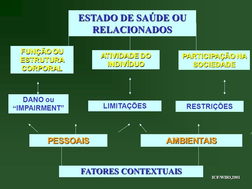 ESTADO DE SAÚDE OU RELACIONADOS
