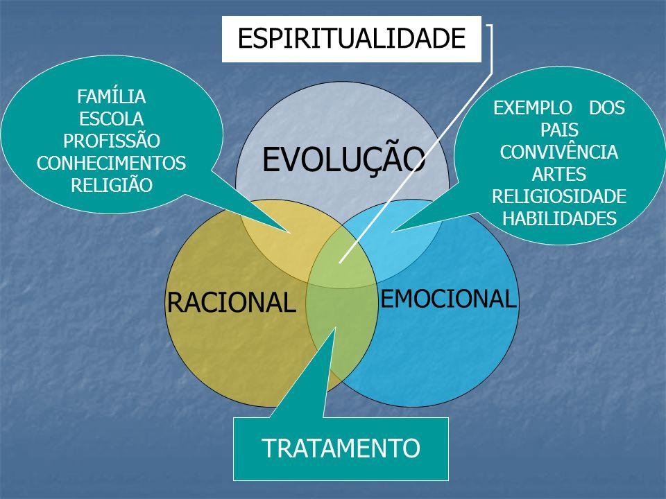 EVOLUÇÃO ESPIRITUALIDADE RACIONAL TRATAMENTO EMOCIONAL FAMÍLIA ESCOLA
